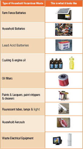 Type of household hazardous waste