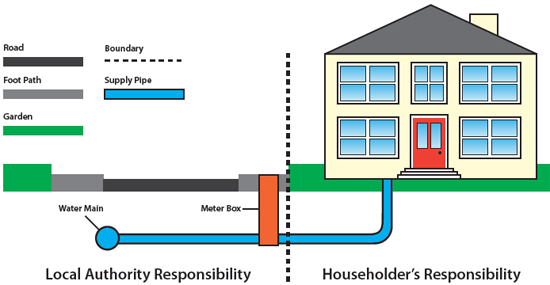 Winter advice for property owners water and wastewater for House water pipes types
